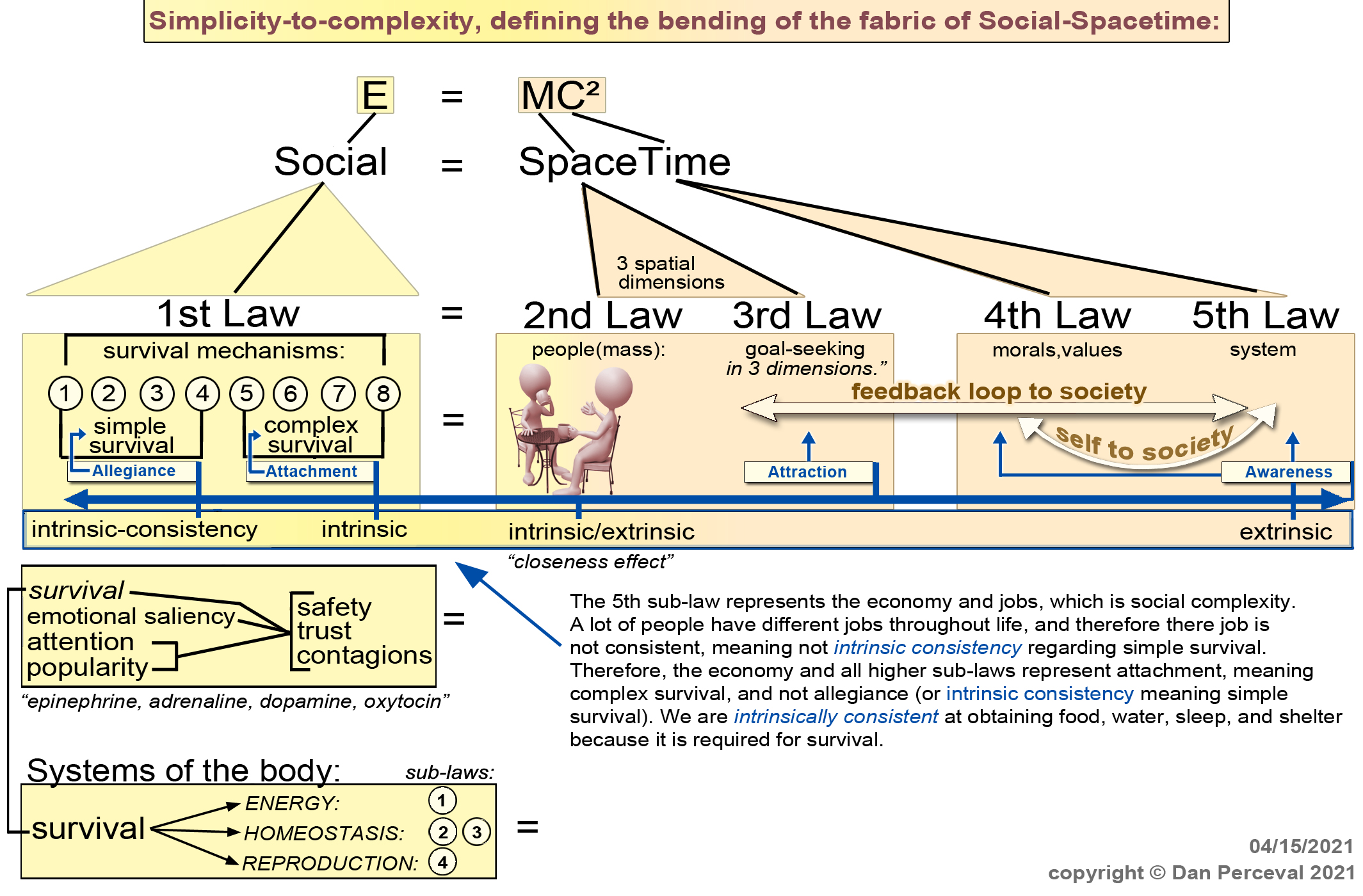 LawsOfSocialFabrics-simplicity-complexit